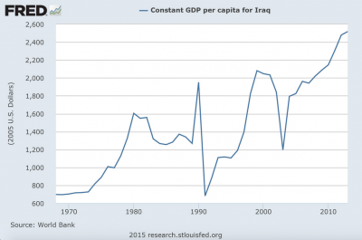 economic issues is the war in iraq good for the economy essay We use research and a public website to facilitate debate about the costs of the post-9/11 wars in iraq economic us economy macroeconomic impacts of war.