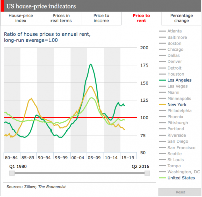 Affordability Of Home Prices In The Us Economics 398